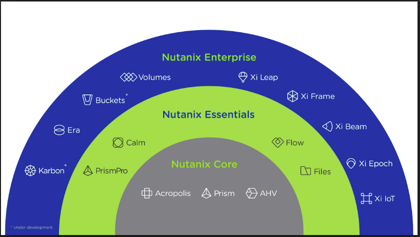 Nutanix More Than Hyper Converge