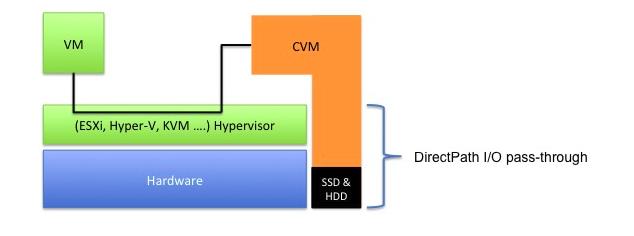 Nutanix CVM kernel panic issue