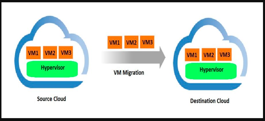 Cross Virtual Platform Migration