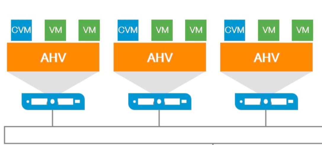 Nutanix AHV Enable Trunk Mode on Guest VM