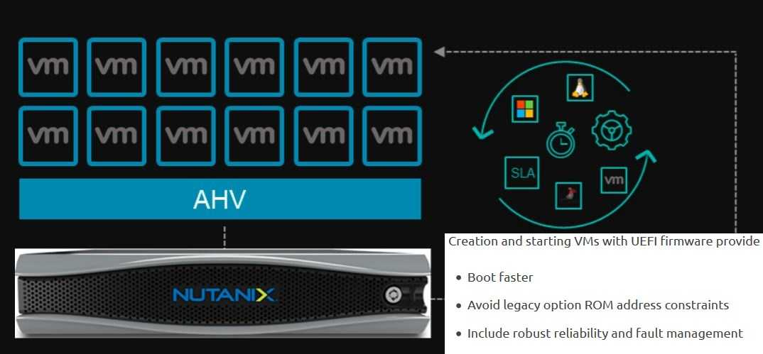 Nutanix AHV Boot VM in BIOS UEFI Mode