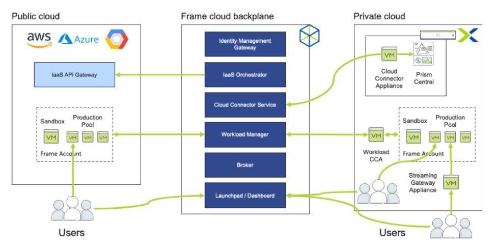 Nutanix Xi frame Architecture